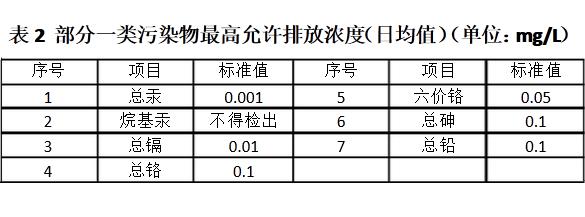 海南生活污水检测